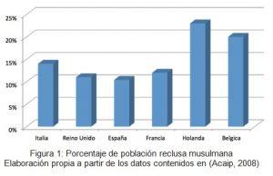 Población en porcentaje de musulmanes en reclusión. Elaboración propia