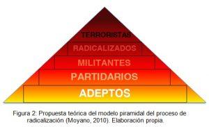 Propuesta teórica del modelo piramidal del proceso de radicalización. Elaboración propia.