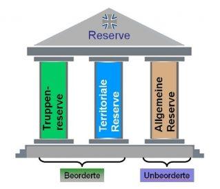 La división en tres pilares acaba con las antiguas Verstärkungsreserve y Personalreserve.