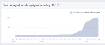 Estadística de seguidores en Facebook